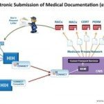 CMS New Electronic Submission of Medical Records: esMD